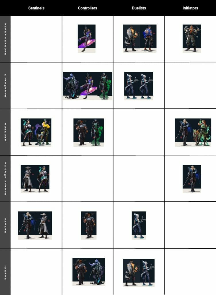 How to rank up fast in VALORANT is by knowing what your role is. This is a table of all the agents and their respective roles.